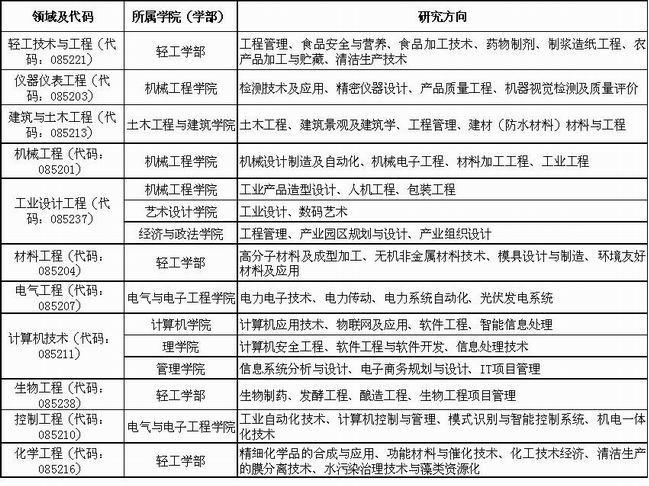 武汉理工大学在职人员攻读